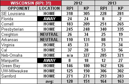 Wisconsin_2012-13_basketball_schedule_medium