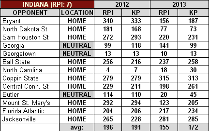 Indiana_2012-13_basketball_schedule_medium