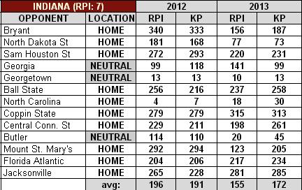Indiana_2012-13_basketball_schedule_medium