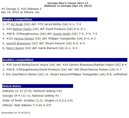 Mten_results_bama_v_uga_2013_04_14_medium