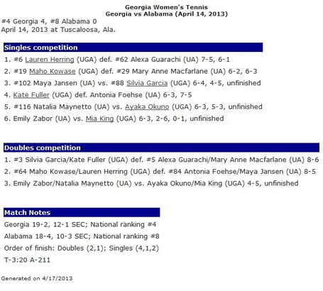 Wten_results_uga_v_bama_2013_04_14_medium