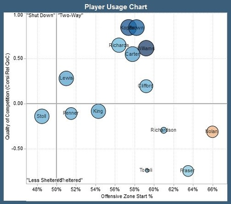 Kings_player_usage_chart_4_20_2013_corsi_medium
