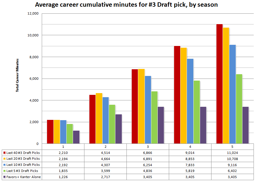 Career_cumulative_minutes_for_draft_spot_3