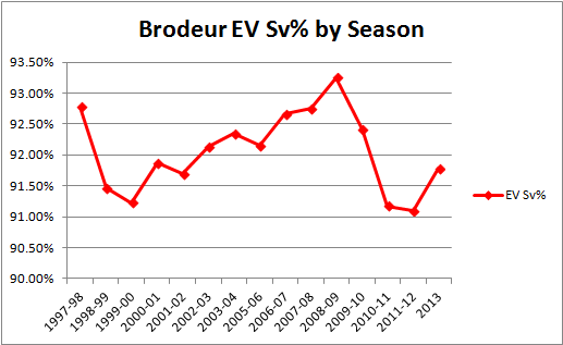 Brodeur_ev_sv_graph_1997-2013