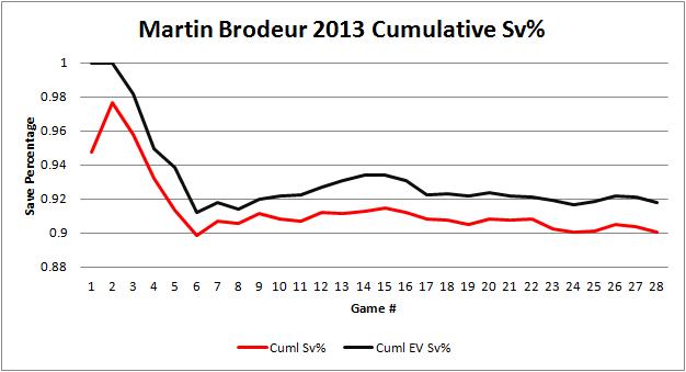 Brodeur_cumulative_sv_graph_2013