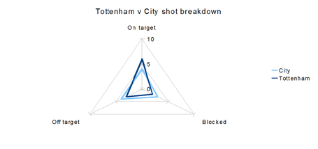 Tottenhamcityshotbreakdown_medium