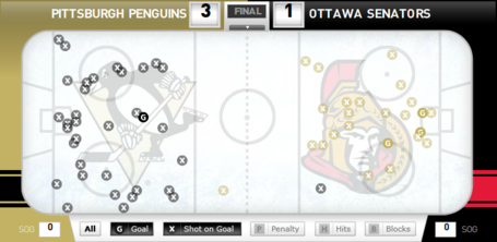 Pens_sens_shot_chart_april_22_medium