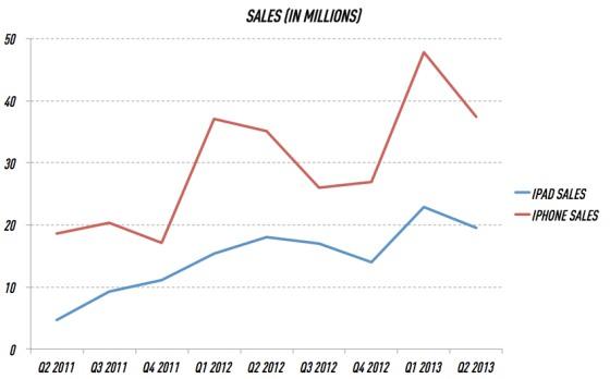 Q22013_sales