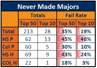 2_-_never_made_majors_medium