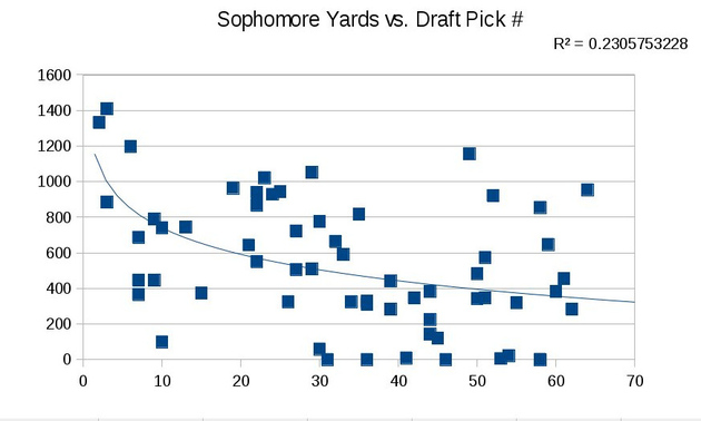 Soph_yards_vs_pick_number_medium