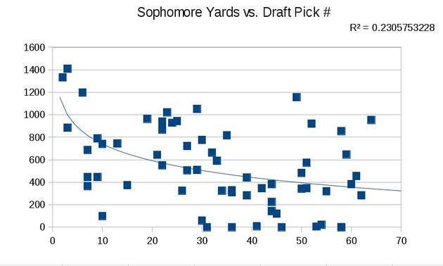 Soph_yards_vs_pick_number_medium