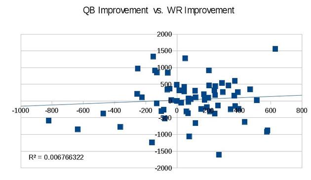 Qb_improvement_vs_wr_improvement_medium