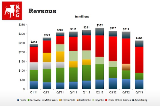 Zynga-revenue-q1-2013