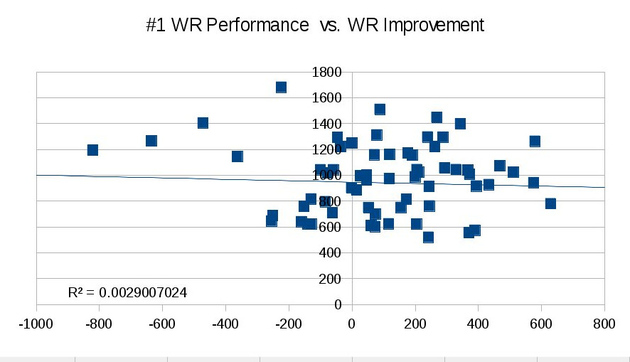 Number_1_wr_vs_wr_improvement_medium