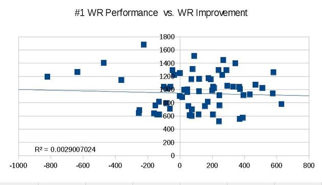 Number_1_wr_vs_wr_improvement_medium