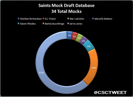 Mockdraftdatabasecirclegraphnew_medium