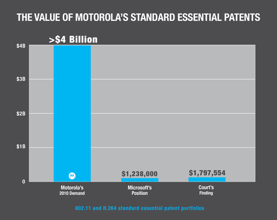 Microsoft_motorola_royalties
