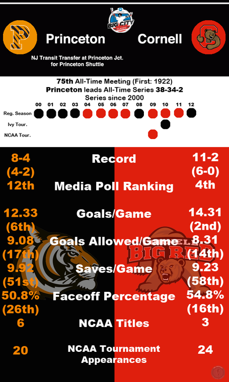 Rivalryinfographicprincetoncornell_medium