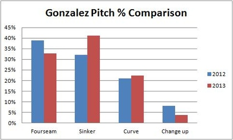 Gonzalez_pitch_percentage_comparison_2012_and_2013_medium