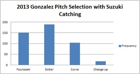 Gonzalez_2013_pitch_selection_with_zuk_catching_medium