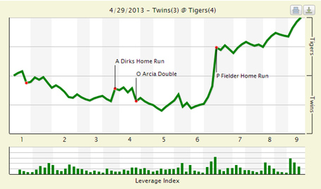 We_chart_twins_tigers_4_29_13_medium