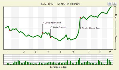 We_chart_twins_tigers_4_29_13_medium