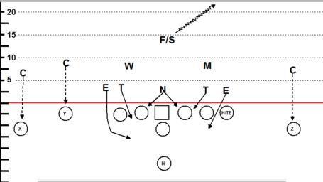 5–2 defense - Wikipedia