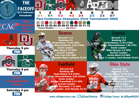 2013ecactournamentinfographic_medium