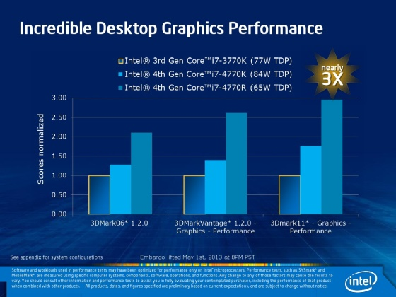 intels new iris integrated graphics offer double or triple the
