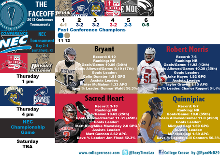 2013nectournamentinfographic_medium
