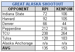 Great_alaska_shootout_2013_medium