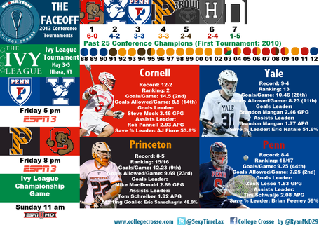 2013ivyleaguetournamentinfographic_medium