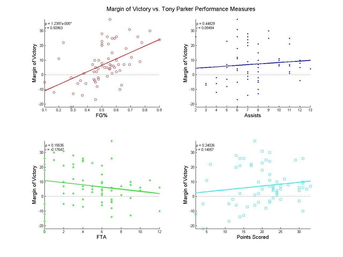 Tony_perf_measures