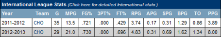Rudy_gobert_stats_medium