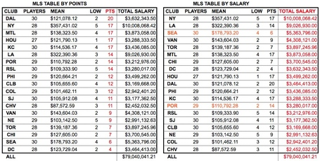 MLS player salaries: Analysis, charts and tables