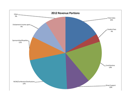 2012_revenue_portions__1__medium