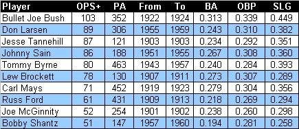Top_nyy_hitting_pitchers_medium
