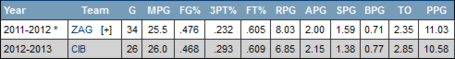 Dario_saric_stats_medium