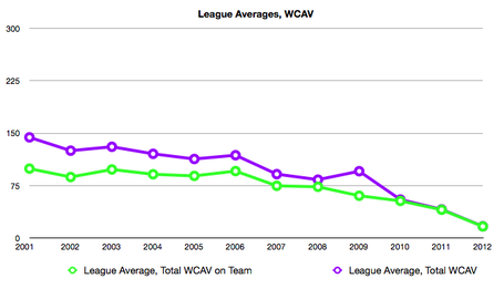 League_average_medium