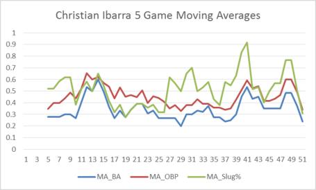 Ibarra_5_game_medium