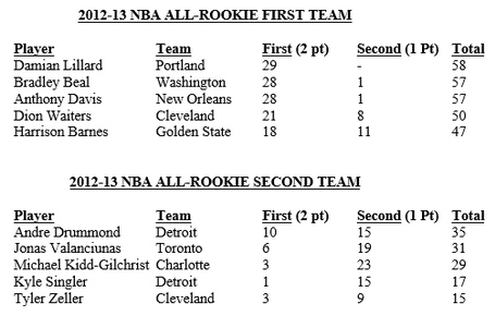 All-rookie-teams_medium
