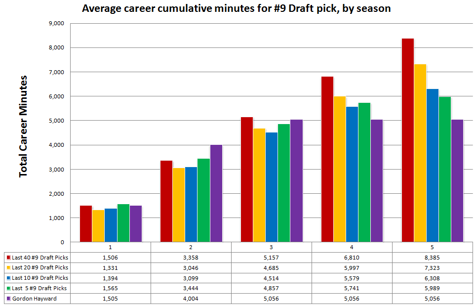 Career_cumulative_minutes_for_draft_spot_9