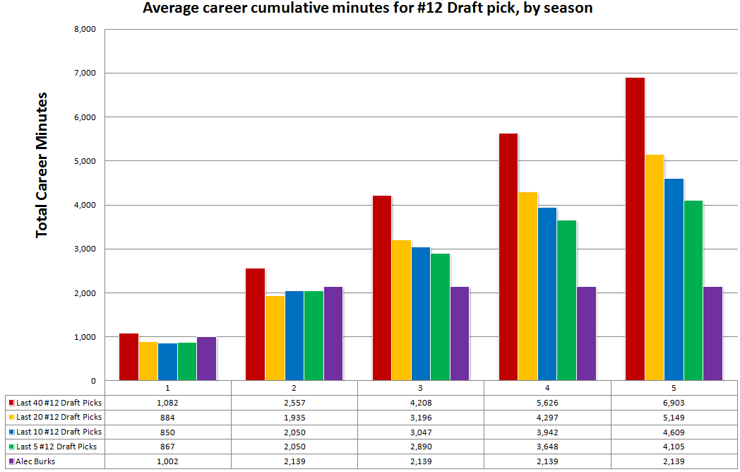 Career_cumulative_minutes_for_draft_spot_12