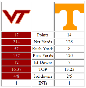 Tennessee_virginia_tech_halftime_stats_medium
