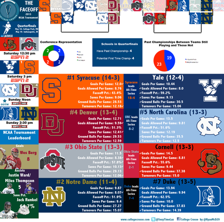 2013-ncaa-tournament-quarterfinals_medium
