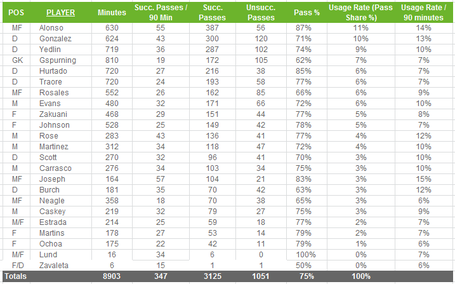 Sounders_passing_stats_medium