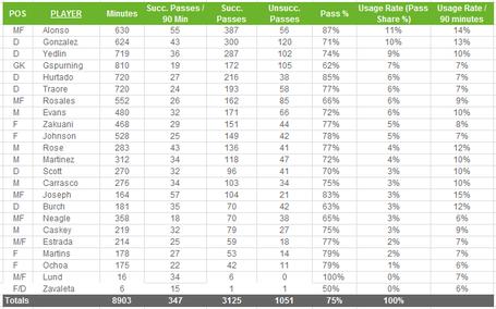 Sounders_passing_stats_medium