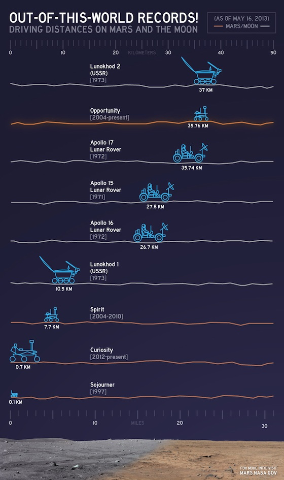 Nasa-rover-driving-chart
