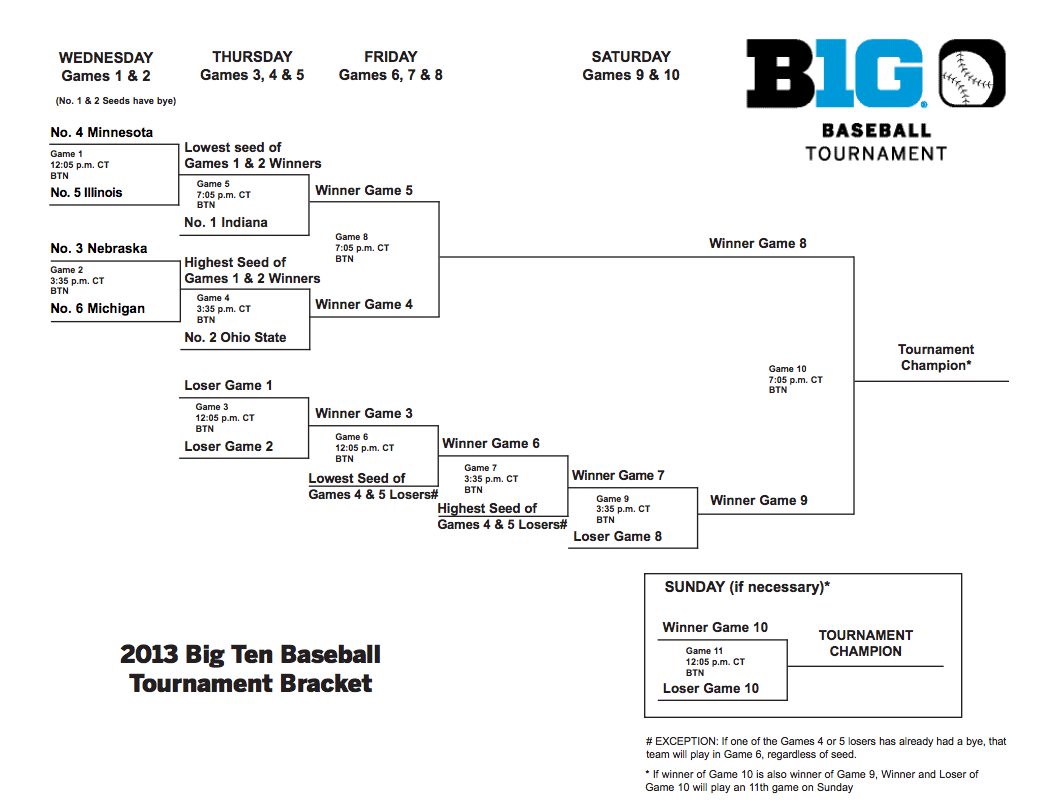 2013-big-ten-baseball-tournament-bracket_medium