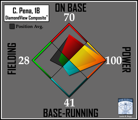 Batter-dvc2-rays-1b-pena_medium